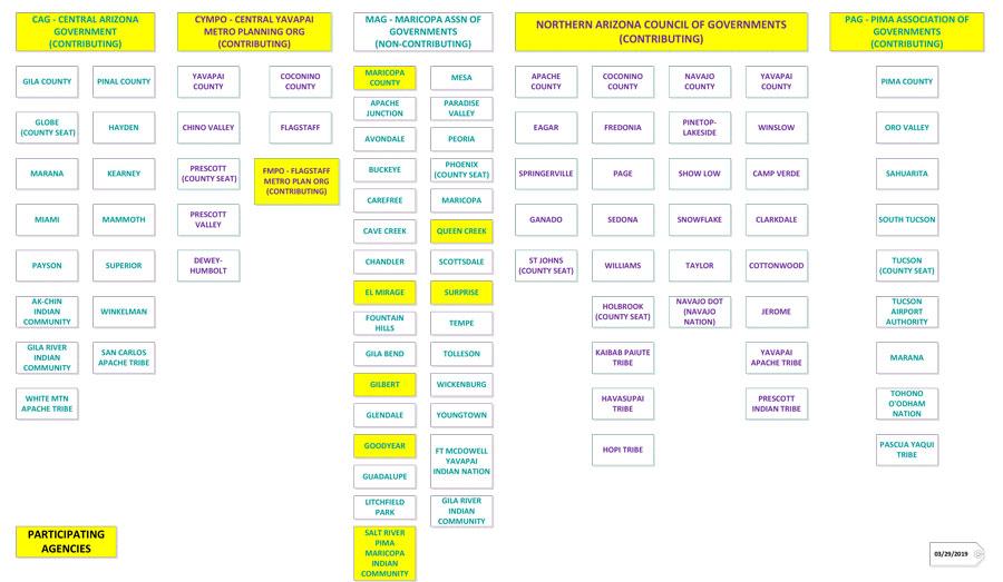 COG-MPO Chart - part I